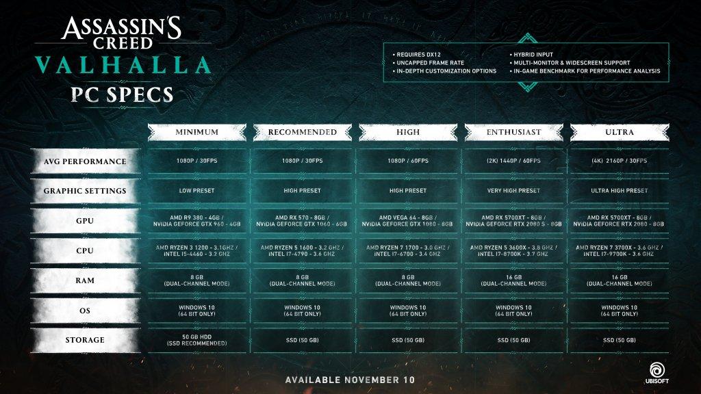 Requerimientos finales de Assassin's Creed Valhalla en PC.