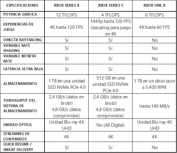 Xbox Series X vs Xbox Series S vs Xbox One X