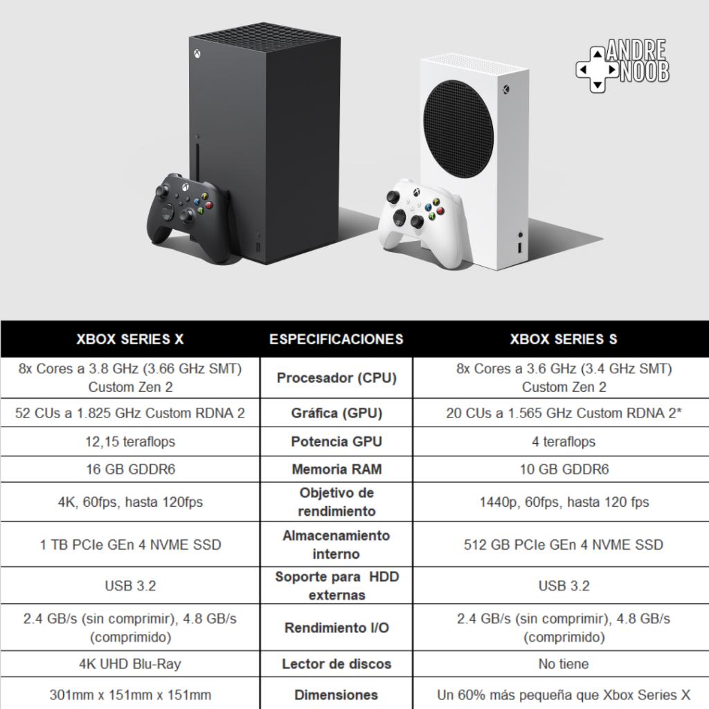 Comparativa de hardware entre xbox series x y xbox series s