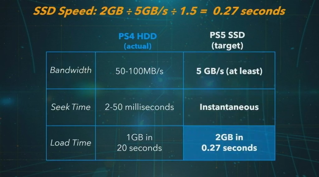 Velocidad del disco duro de Playstation 5